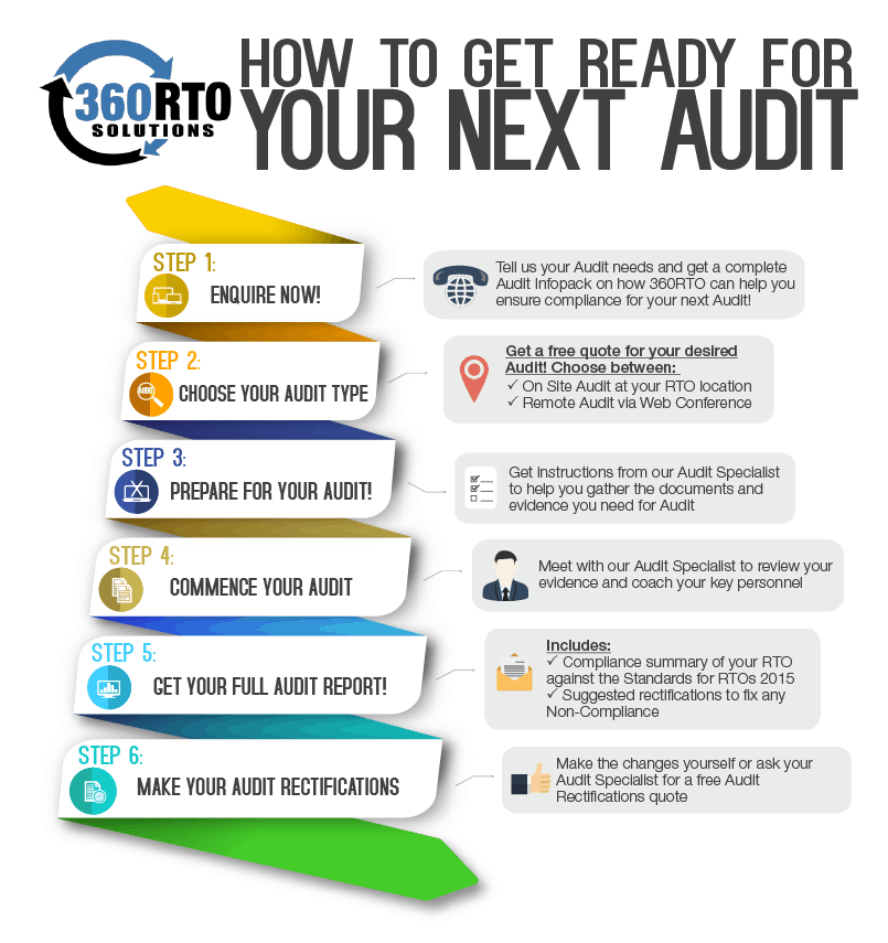 RTO Audit & Compliance Services - Internal Compliance Audit Process