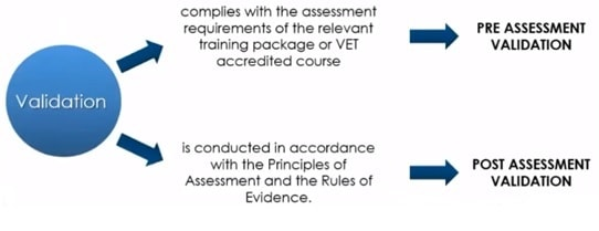 difference between pre assessment and post assessment validation