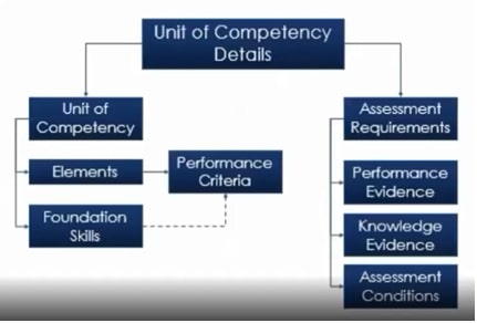 details of the units of competency