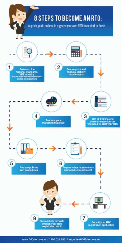 Infographic on how to become an RTO