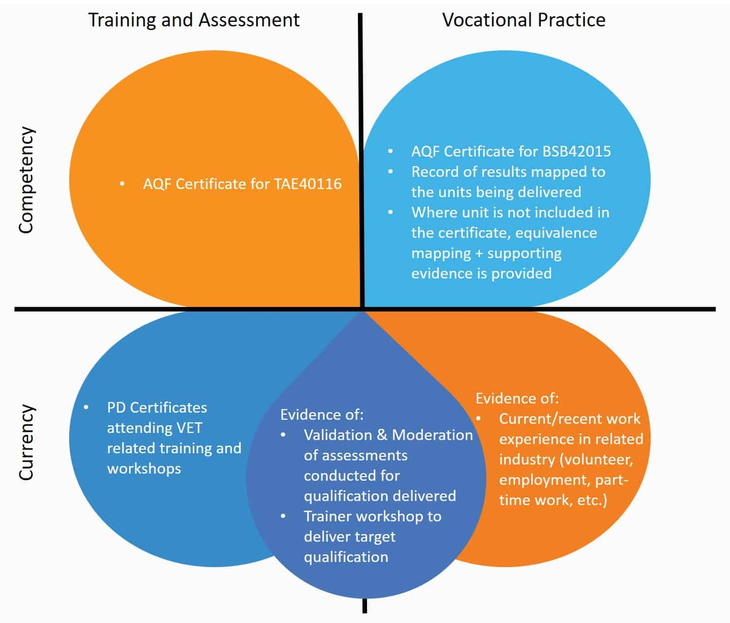 Good example of trainer and assessor evidence