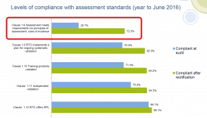 Clause 1.8 Assessment - compliant only at 26.7% (2016)